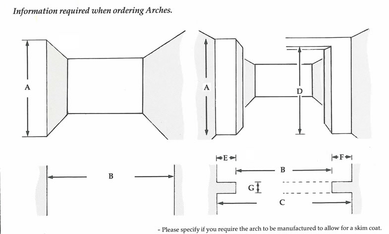 Information required when ordering arches.Please specify if you require the arch to be manufactured to allow for a skim coat.